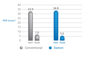 Quality of Treatment Results
